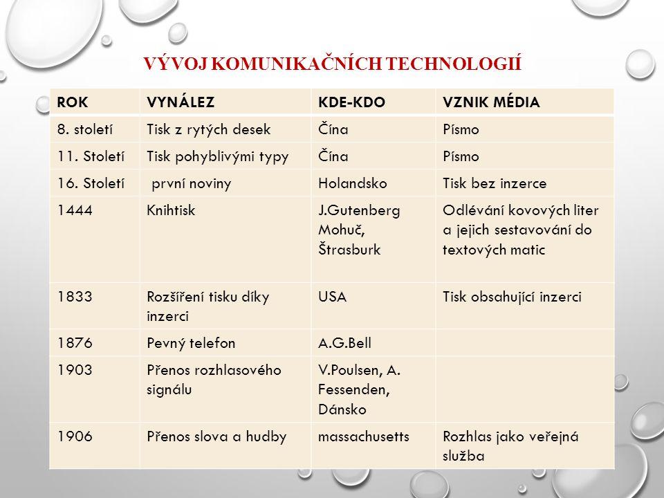 VÝVOJ KOMUNIKAČNÍCH TECHNOLOGIÍ ROKVYNÁLEZKDE-KDOVZNIK MÉDIA 8. stoletíTisk z rytých desekČínaPísmo 11. StoletíTisk pohyblivými typyČínaPísmo 16. Stol