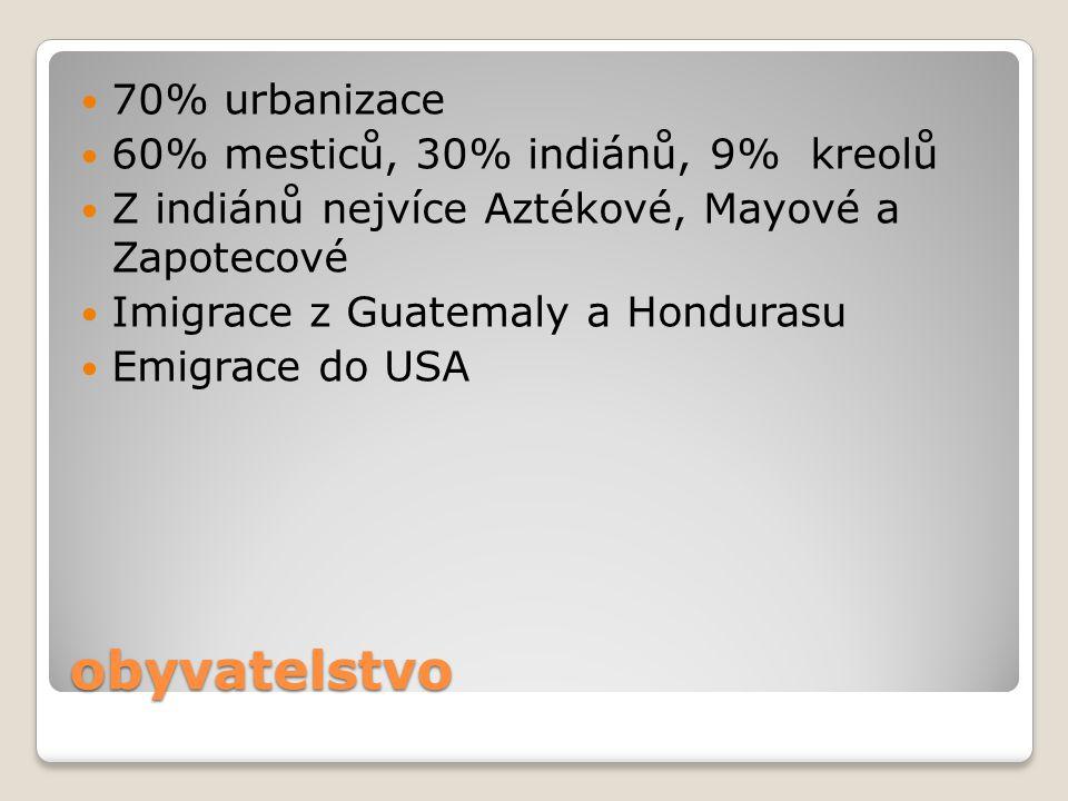 obyvatelstvo 70% urbanizace 60% mesticů, 30% indiánů, 9% kreolů Z indiánů nejvíce Aztékové, Mayové a Zapotecové Imigrace z Guatemaly a Hondurasu Emigr