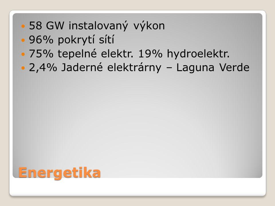 Energetika 58 GW instalovaný výkon 96% pokrytí sítí 75% tepelné elektr. 19% hydroelektr. 2,4% Jaderné elektrárny – Laguna Verde