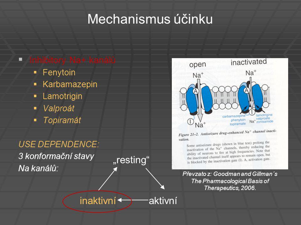 Mechanismus účinku   Inhibitory Na+ kanálů   Fenytoin   Karbamazepin   Lamotrigin   Valproát   Topiramát USE DEPENDENCE: 3 konformační sta