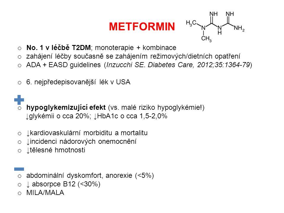 METFORMIN o No. 1 v léčbě T2DM; monoterapie + kombinace o zahájení léčby současně se zahájením režimových/dietních opatření o ADA + EASD guidelines (I