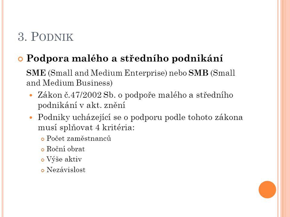 3. P ODNIK Podpora malého a středního podnikání SME (Small and Medium Enterprise) nebo SMB (Small and Medium Business) Zákon č.47/2002 Sb. o podpoře m