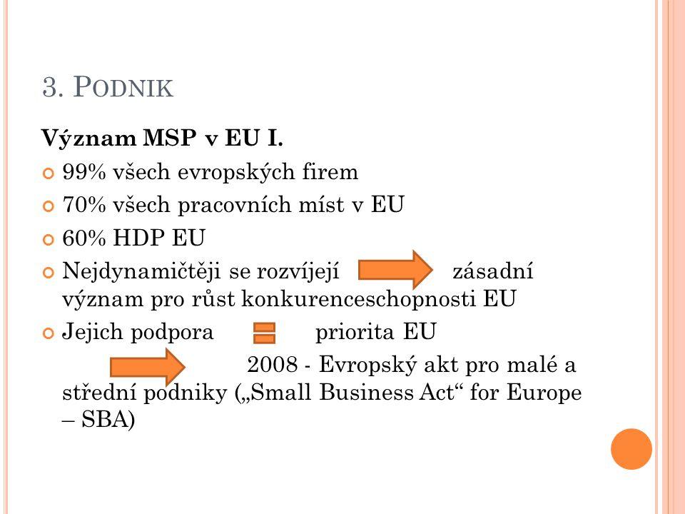 3. P ODNIK Význam MSP v EU I. 99% všech evropských firem 70% všech pracovních míst v EU 60% HDP EU Nejdynamičtěji se rozvíjejízásadní význam pro růst