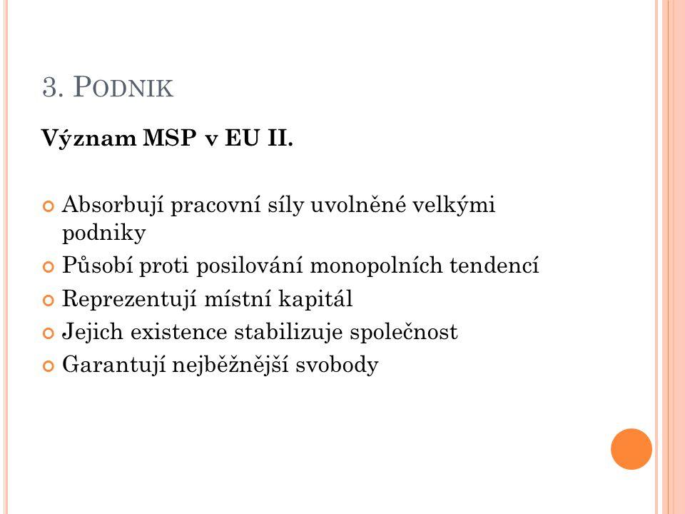 3. P ODNIK Význam MSP v EU II. Absorbují pracovní síly uvolněné velkými podniky Působí proti posilování monopolních tendencí Reprezentují místní kapit