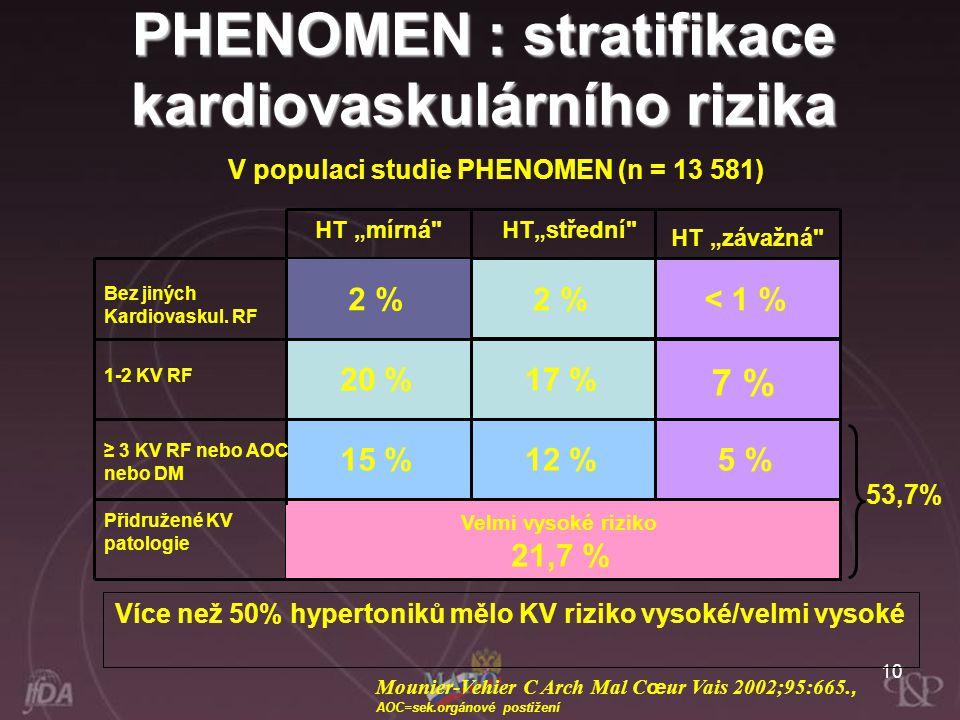 10 Více než 50% hypertoniků mělo KV riziko vysoké/velmi vysoké V populaci studie PHENOMEN (n = 13 581) PHENOMEN : stratifikace kardiovaskulárního rizi