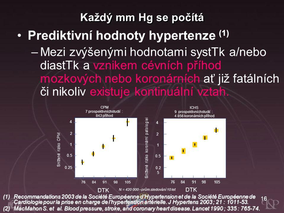 16 Prediktivní hodnoty hypertenze (1) –Mezi zvýšenými hodnotami systTk a/nebo diastTk a vznikem cévních příhod mozkových nebo koronárních ať již fatál