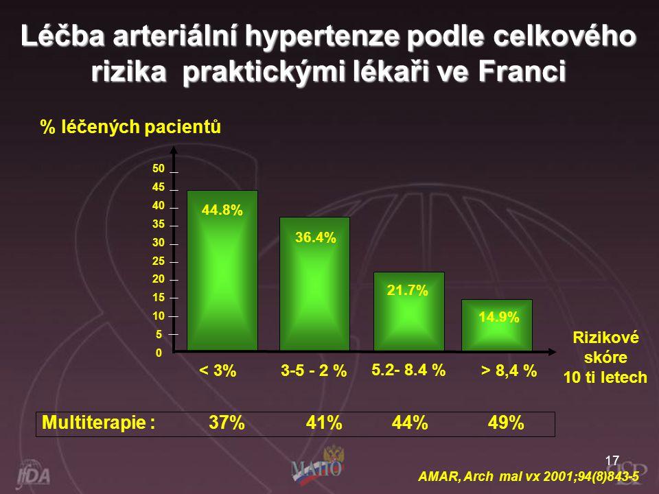 17 50 45 40 35 30 25 20 15 10 5 0 44.8% 36.4% 21.7% 14.9% % léčených pacientů Rizikové skóre 10 ti letech < 3% 3-5 - 2 % 5.2- 8.4 % > 8,4 % Multiterap