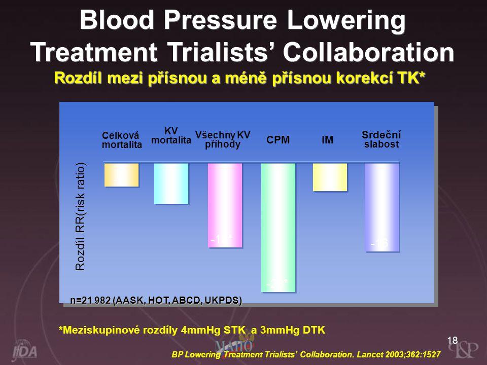 18 Rozdíl RR(risk ratio) n=21 982 (AASK, HOT, ABCD, UKPDS) Rozdíl mezi přísnou a méně přísnou korekcí TK* *Meziskupinové rozdíly 4mmHg STK a 3mmHg DTK