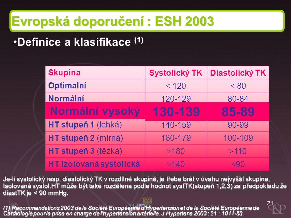 21 Skupina Systolický TKDiastolický TK Optimalní < 120< 80 Normální 120-12980-84 Normale haute 130-13985-89 HT stupeň 1 (lehká) 140-15990-99 HT stupeň