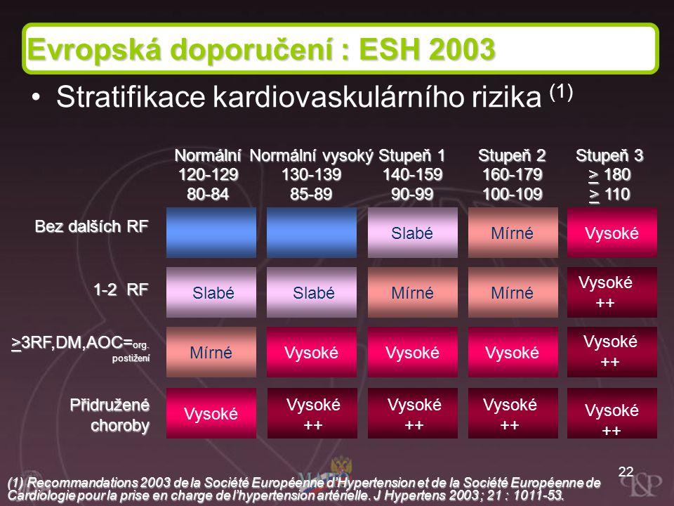 22 Bez dalších RF 1-2 RF >3RF,DM,AOC= org. postižení Přidružené choroby Normální 120-12980-84 Normální vysoký 130-13985-89 Stupeň 1 140-15990-99 Stupe