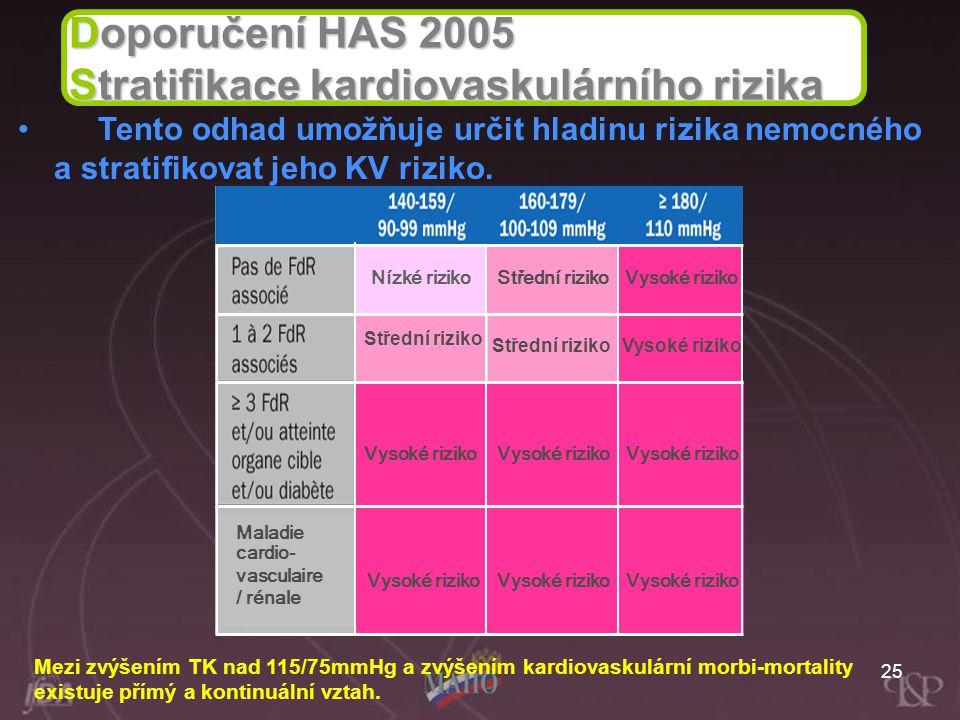 25 Doporučení HAS 2005 Stratifikace kardiovaskulárního rizika Tento odhad umožňuje určit hladinu rizika nemocného a stratifikovat jeho KV riziko. Mezi