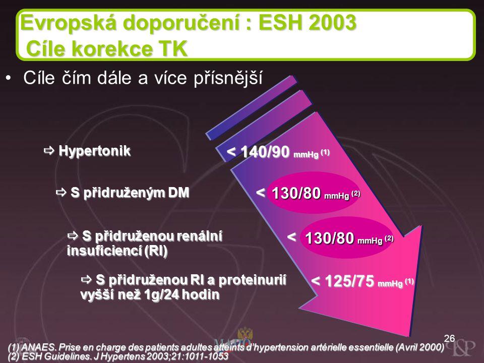 26  Hypertonik < 140/90 mmHg (1) < 140/80 mmHg (1) < 130/85 mmHg (1) < 125/75 mmHg (1)  S přidruženým DM  S přidruženou renální insuficiencí (RI) 