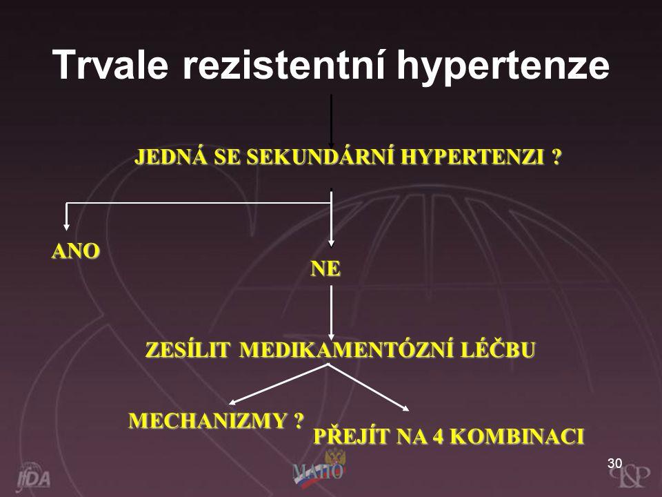 30 JEDNÁ SE SEKUNDÁRNÍ HYPERTENZI ? ZESÍLIT MEDIKAMENTÓZNÍ LÉČBU MECHANIZMY ? PŘEJÍT NA 4 KOMBINACI NENENENE ANO Trvale rezistentní hypertenze
