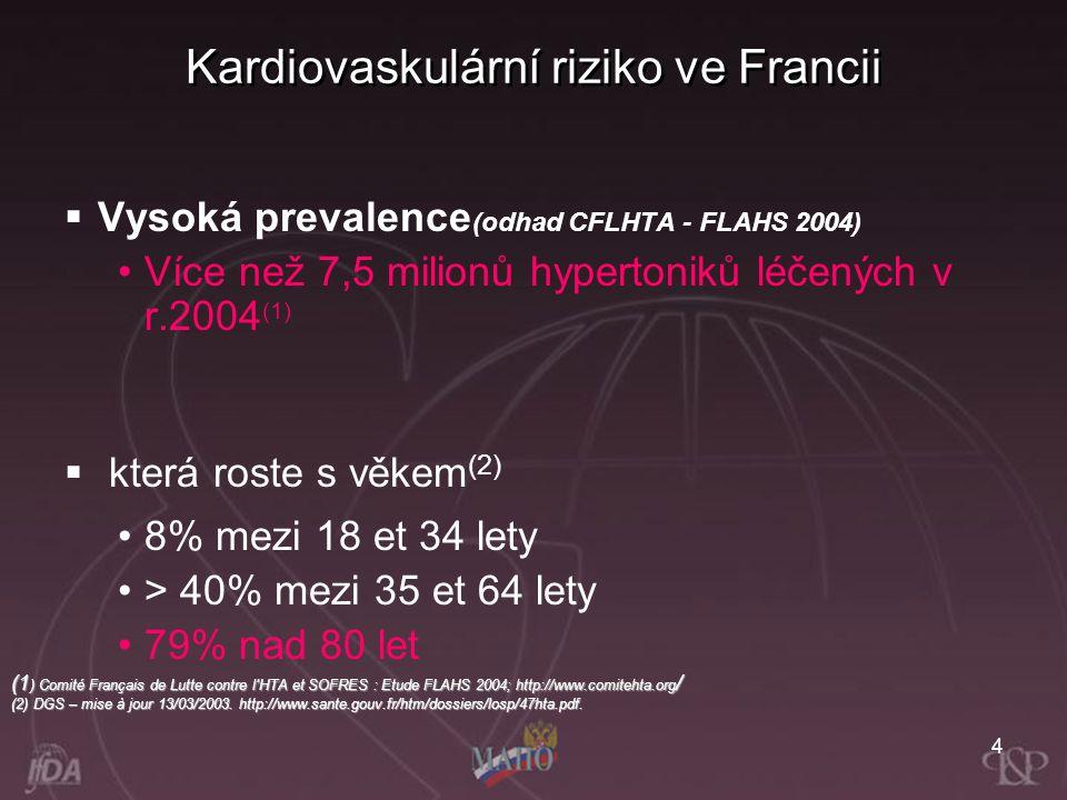 4 Kardiovaskulární riziko ve Francii  Vysoká prevalence (odhad CFLHTA - FLAHS 2004) Více než 7,5 milionů hypertoniků léčených v r.2004 (1)  která ro