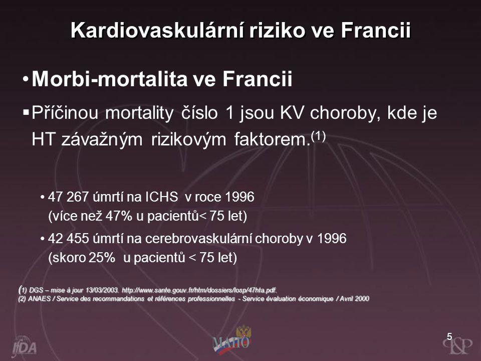 5 Morbi-mortalita ve Francii  Příčinou mortality číslo 1 jsou KV choroby, kde je HT závažným rizikovým faktorem. (1) 47 267 úmrtí na ICHS v roce 1996