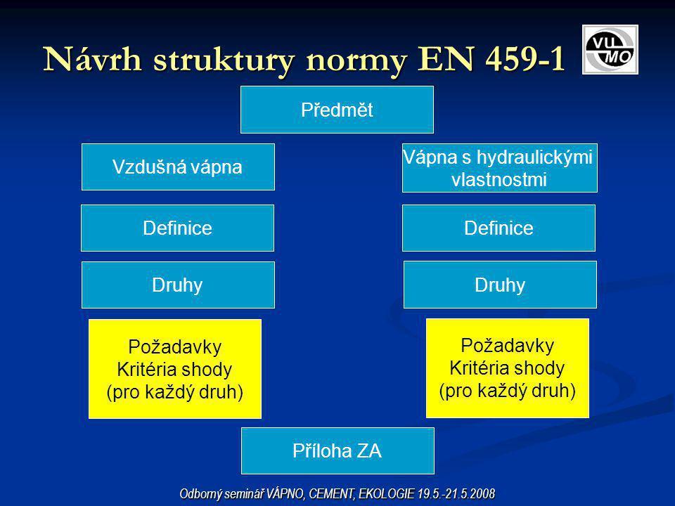 Návrh struktury normy EN 459-1 Odborný seminář VÁPNO, CEMENT, EKOLOGIE 19.5.-21.5.2008 Předmět Vzdušná vápna Vápna s hydraulickými vlastnostmi Definic