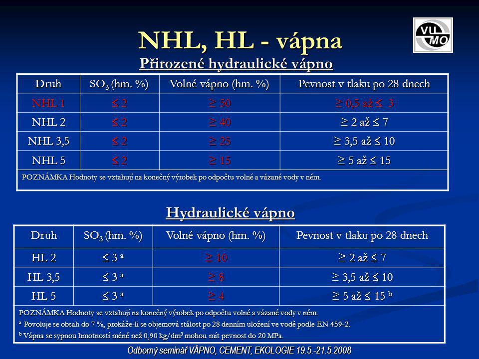 NHL, HL - vápna Přirozené hydraulické vápno Hydraulické vápno Druh SO 3 (hm. %) Volné vápno (hm. %) Pevnost v tlaku po 28 dnech NHL 1  2 2 2 2 ≥ 5