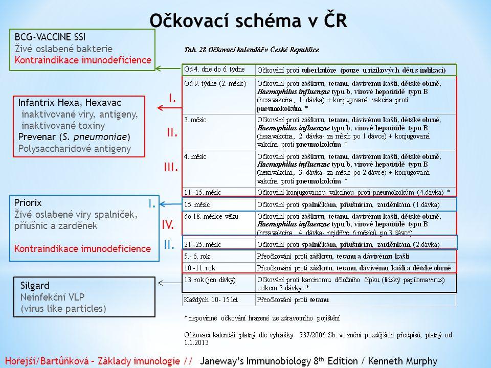 Očkovací schéma v ČR I.II. III. IV. I. II.