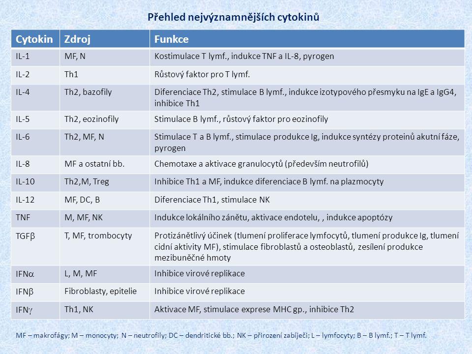 Přehled nejvýznamnějších cytokinů CytokinZdrojFunkce IL-1MF, NKostimulace T lymf., indukce TNF a IL-8, pyrogen IL-2Th1Růstový faktor pro T lymf. IL-4T