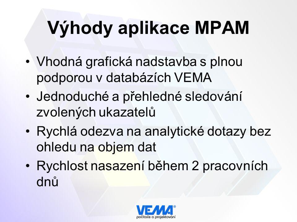 Výhody aplikace MPAM Vhodná grafická nadstavba s plnou podporou v databázích VEMA Jednoduché a přehledné sledování zvolených ukazatelů Rychlá odezva na analytické dotazy bez ohledu na objem dat Rychlost nasazení během 2 pracovních dnů