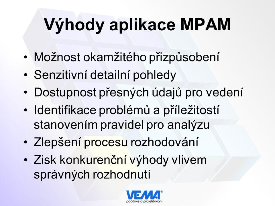 Výhody aplikace MPAM Možnost okamžitého přizpůsobení Senzitivní detailní pohledy Dostupnost přesných údajů pro vedení Identifikace problémů a příležitostí stanovením pravidel pro analýzu Zlepšení procesu rozhodování Zisk konkurenční výhody vlivem správných rozhodnutí