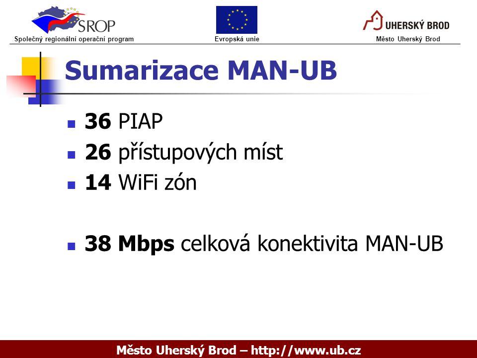 Sumarizace MAN-UB 36 PIAP 26 přístupových míst 14 WiFi zón 38 Mbps celková konektivita MAN-UB Společný regionální operační program Evropská unie Město