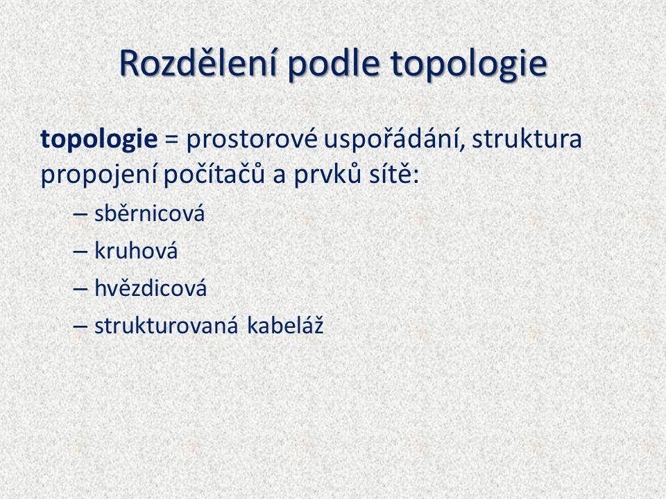 Rozdělení podle topologie topologie = prostorové uspořádání, struktura propojení počítačů a prvků sítě: – sběrnicová – kruhová – hvězdicová – strukturovaná kabeláž