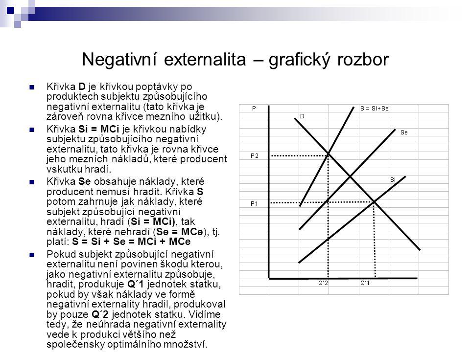 Negativní externalita – grafický rozbor Křivka D je křivkou poptávky po produktech subjektu způsobujícího negativní externalitu (tato křivka je zárove