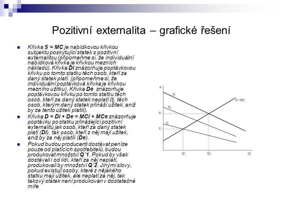 Pozitivní externalita – grafické řešení Křivka S = MC je nabídkovou křivkou subjektu poskytující statek s pozitivní externalitou (připomeňme si, že in