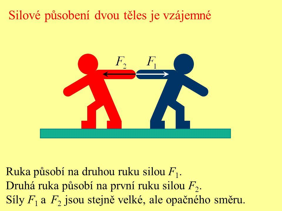 Silové působení dvou těles je vzájemné Ruka působí na druhou ruku silou F 1. Druhá ruka působí na první ruku silou F 2. Síly F 1 a F 2 jsou stejně vel