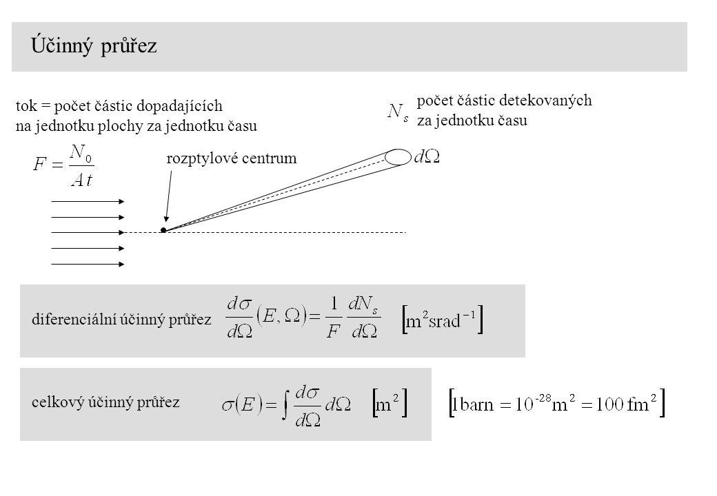 Účinný průřez tok = počet částic dopadajících na jednotku plochy za jednotku času počet částic detekovaných za jednotku času celkový účinný průřez diferenciální účinný průřez rozptylové centrum