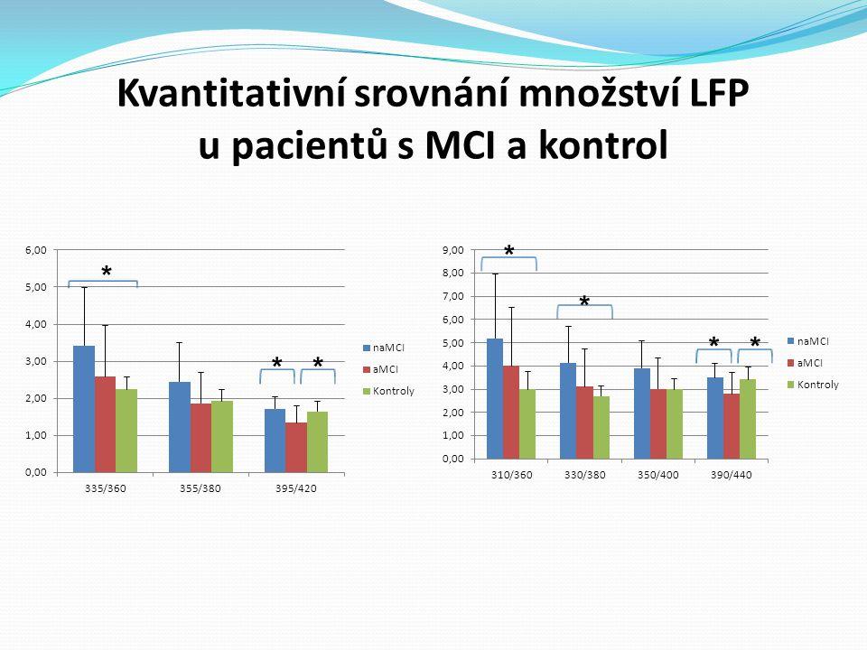 Kvantitativní srovnání množství LFP u pacientů s MCI a kontrol * ** * * **