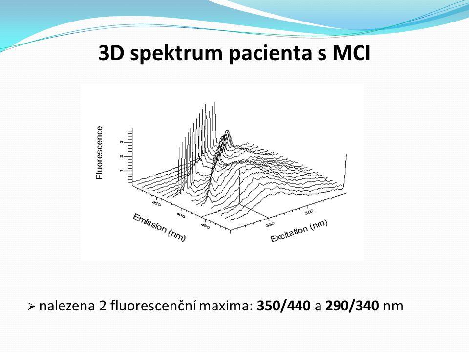3D spektrum pacienta s MCI  nalezena 2 fluorescenční maxima: 350/440 a 290/340 nm