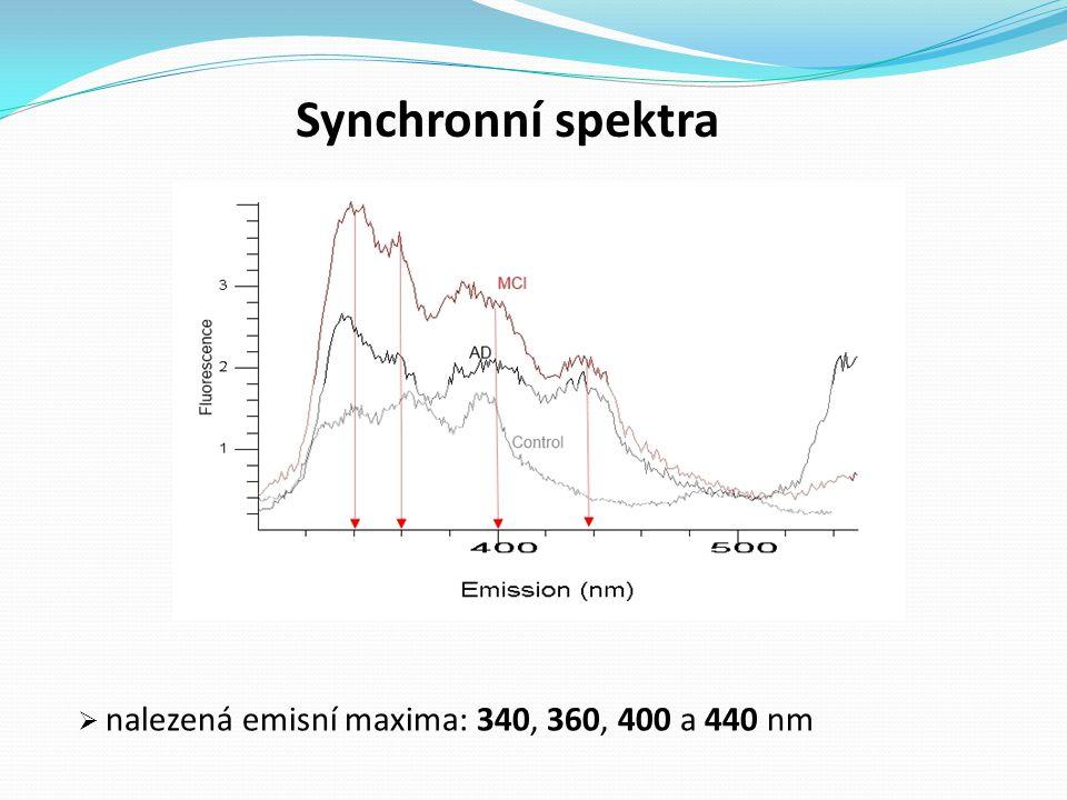 Kvantitativní množství LFP z synchronních spekter Relativní fluorescenční jednotky * * * Fluorescenční maximum