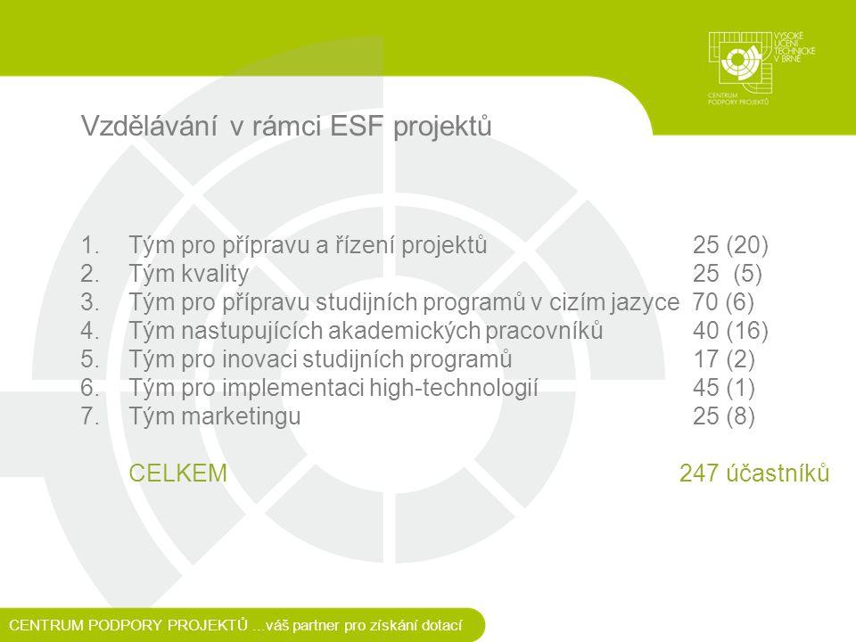 Vzdělávání v rámci ESF projektů 1.Tým pro přípravu a řízení projektů 25 (20) 2.Tým kvality 25 (5) 3.Tým pro přípravu studijních programů v cizím jazyce 70 (6) 4.Tým nastupujících akademických pracovníků 40 (16) 5.Tým pro inovaci studijních programů 17 (2) 6.Tým pro implementaci high-technologií 45 (1) 7.Tým marketingu 25 (8) CELKEM247 účastníků CENTRUM PODPORY PROJEKTŮ...váš partner pro získání dotací
