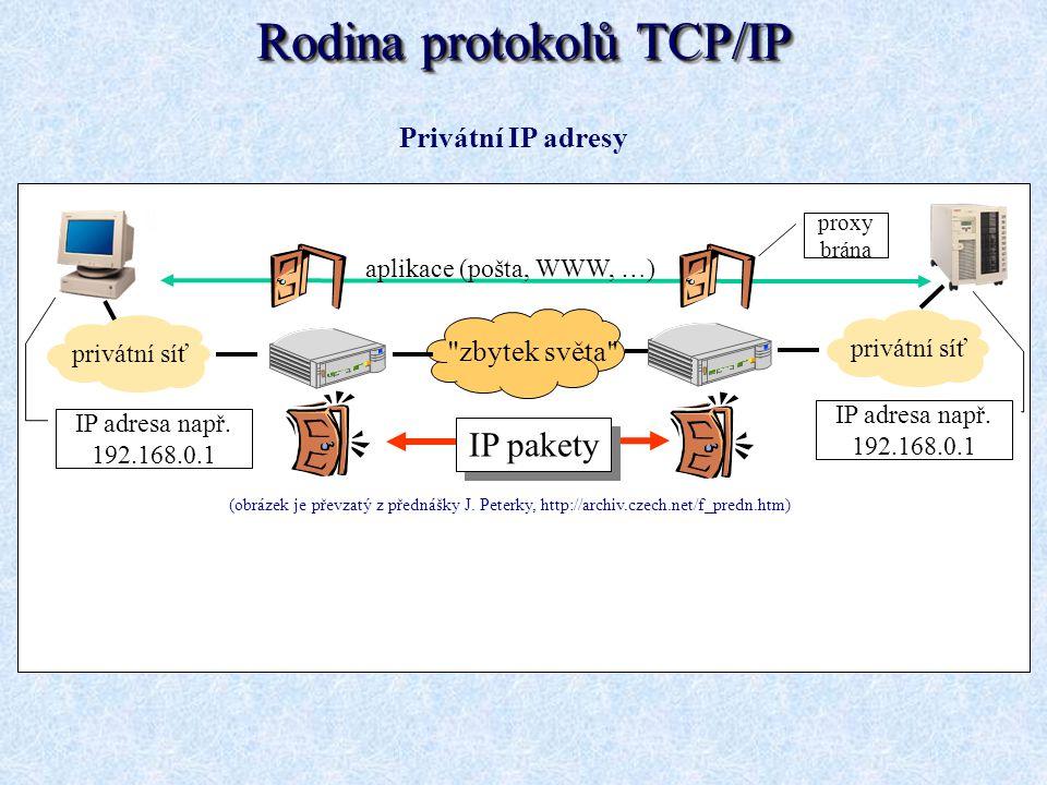 Privátní IP adresy privátní síť