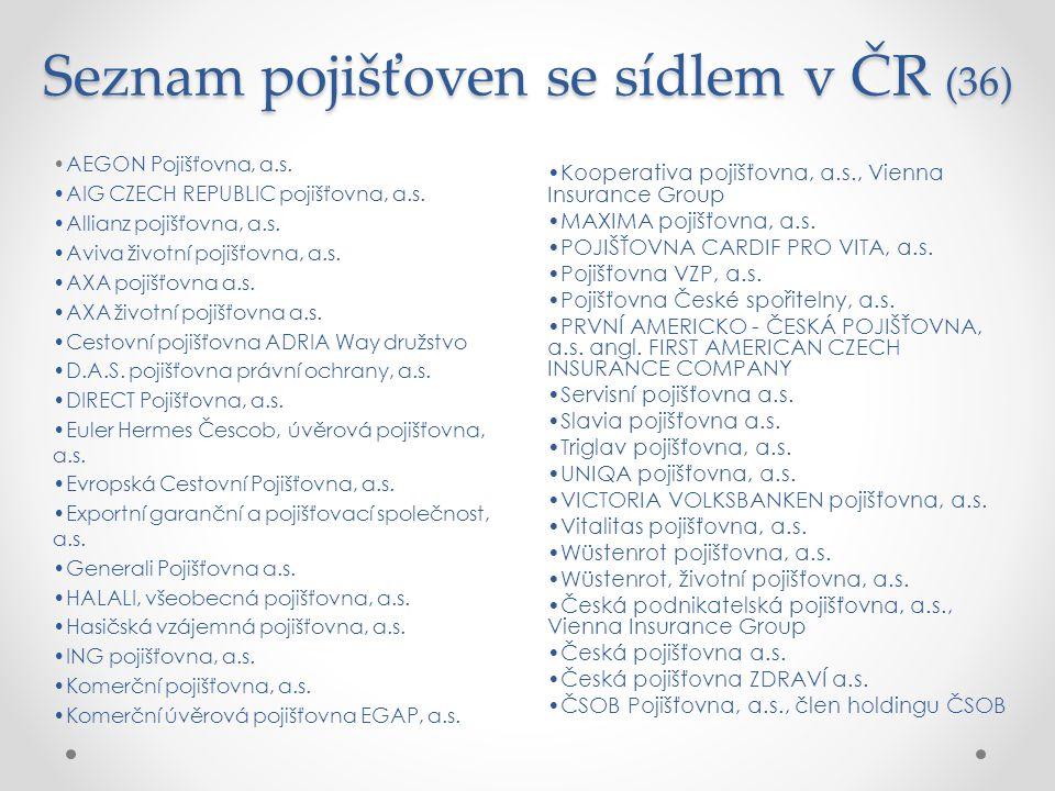 Seznam pojišťoven se sídlem v ČR (36) Kooperativa pojišťovna, a.s., Vienna Insurance Group MAXIMA pojišťovna, a.s. POJIŠŤOVNA CARDIF PRO VITA, a.s. Po