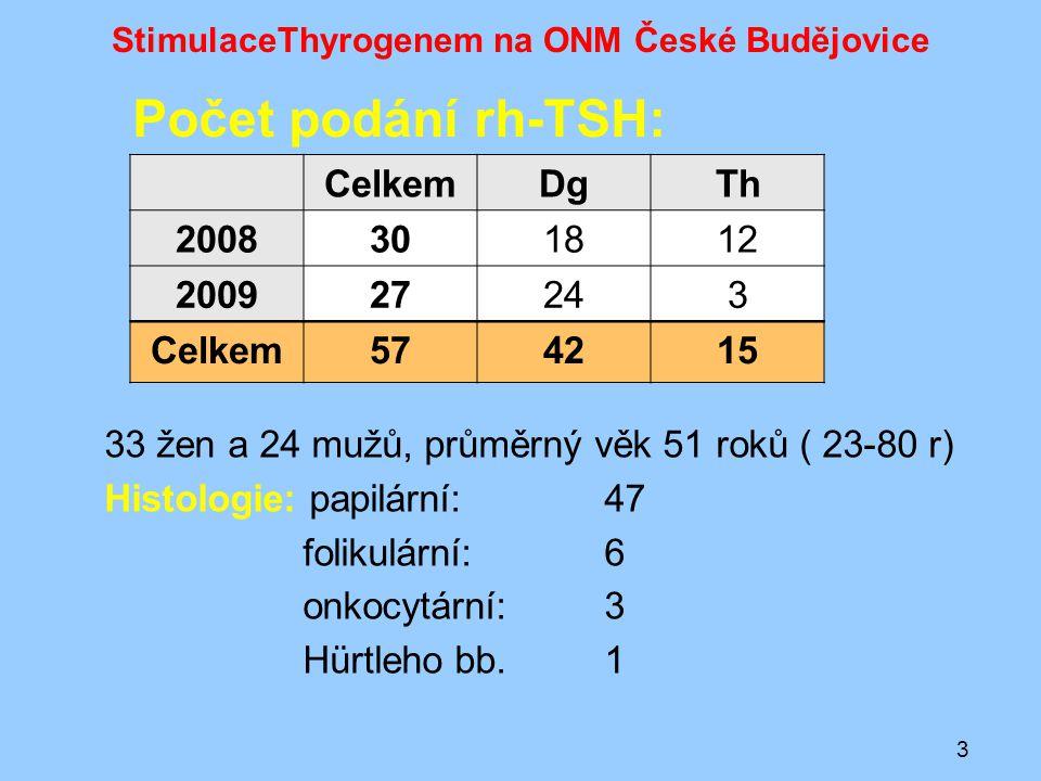 StimulaceThyrogenem na ONM České Budějovice 57 stimulací celkem: – 39x postižení krčních uzlin (u všech th) – z toho 5 navíc plicní metastasy (všechno u th) – 51x předchozí terapie J-131 – z toho 9x opakovaná – 1x první vyšetření po TTE (masivní uzlinový syndrom) Nežádoucí účinky : 1x bolesti hlavy 4