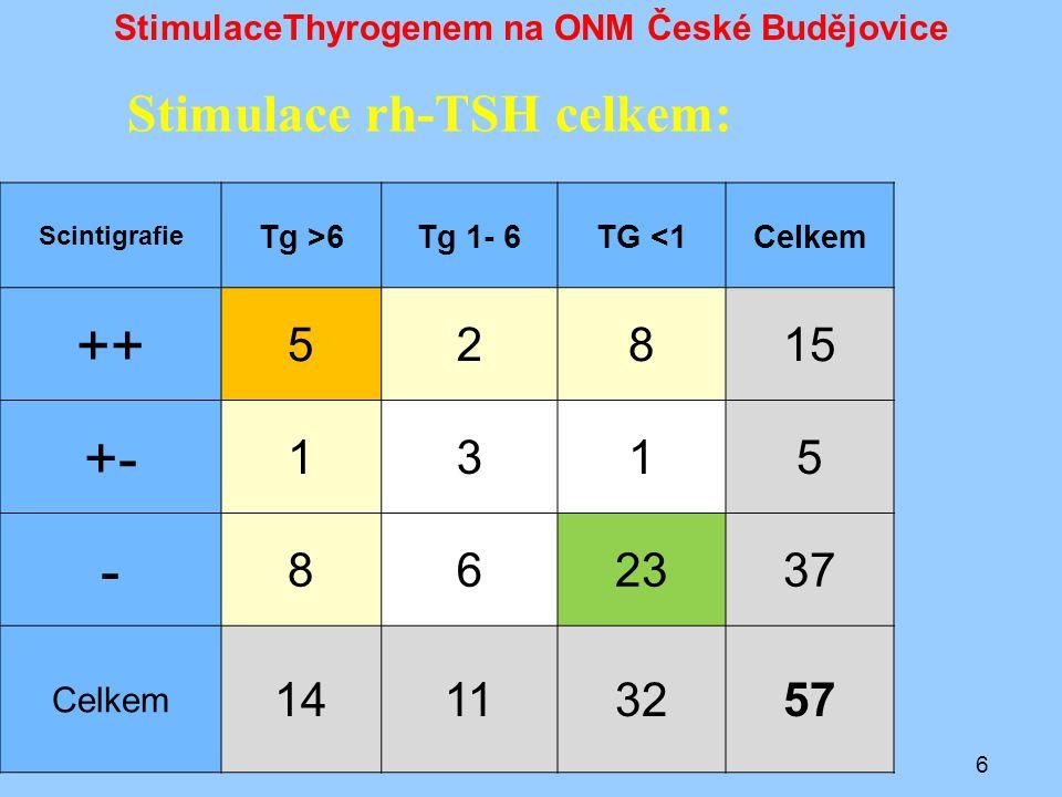 7 Scintigrafie Tg >6Tg 1- 6TG <1Celkem ++ 5128 +- 1001 - 4116 Celkem 102315 StimulaceThyrogenem na ONM České Budějovice Stimulace rh-TSH pro terapii: