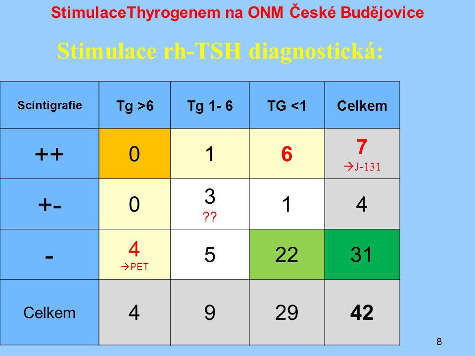 StimulaceThyrogenem na ONM České Budějovice Nesouhlasné nálezy (scinti 0, Tg >10) Celkem 8 pacientů (4x dg, 4x th) –u všech 3 onkocytárních nádorů (z toho 2x při terapeutické dávce, Tg u všech >40 ) –2x PET pozitivní –1x PET negativní 9
