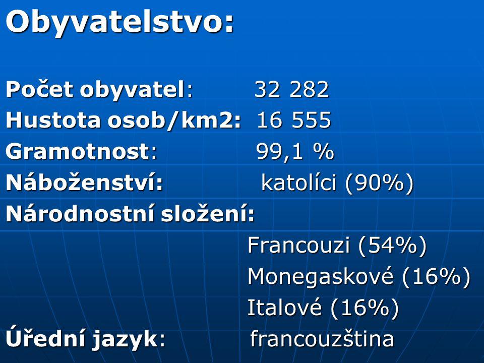 Obyvatelstvo: Počet obyvatel: 32 282 Hustota osob/km2: 16 555 Gramotnost: 99,1 % Náboženství: katolíci (90%) Národnostní složení: Francouzi (54%) Francouzi (54%) Monegaskové (16%) Monegaskové (16%) Italové (16%) Italové (16%) Úřední jazyk: francouzština