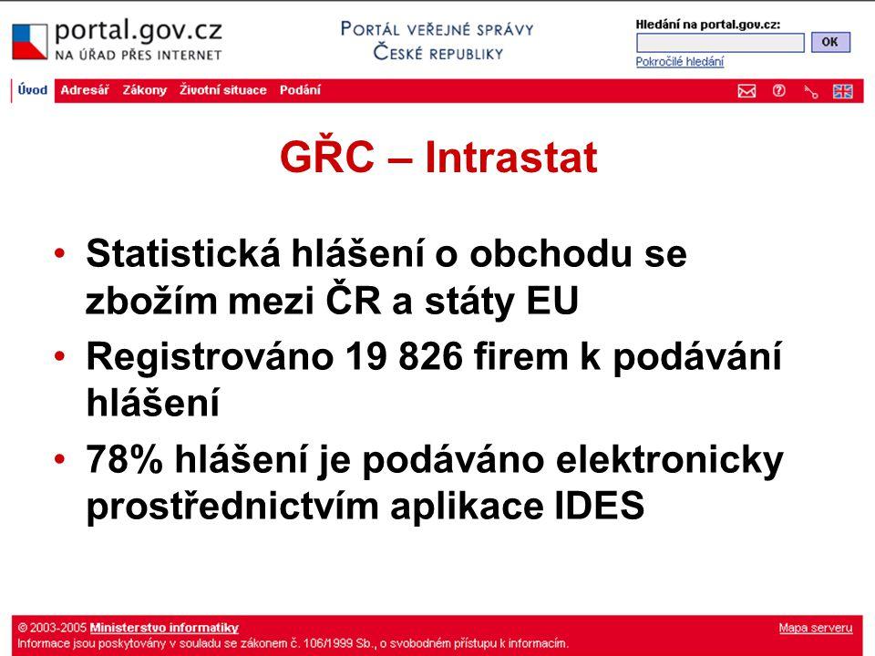 GŘC – Intrastat Statistická hlášení o obchodu se zbožím mezi ČR a státy EU Registrováno 19 826 firem k podávání hlášení 78% hlášení je podáváno elektr