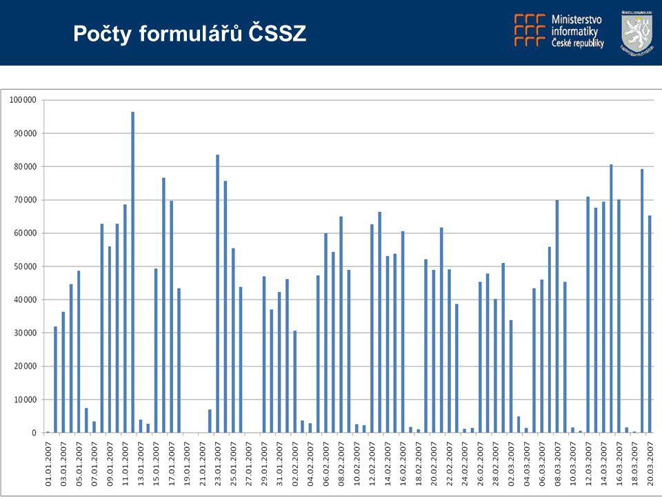 15 Statistika podání Počty formulářů ČSSZ