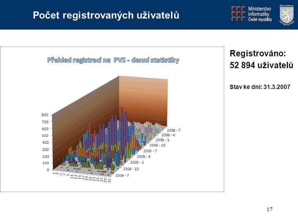 17 Registrováno: 52 894 uživatelů Stav ke dni: 31.3.2007 Počet registrovaných uživatelů