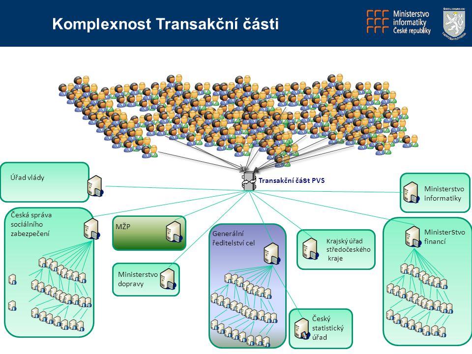 Úřad vlády Česká správa soc i álního zabezpečení Komplexnost Transakční části