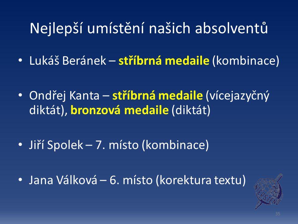 Nejlepší umístění našich absolventů Lukáš Beránek – stříbrná medaile (kombinace) Ondřej Kanta – stříbrná medaile (vícejazyčný diktát), bronzová medaile (diktát) Jiří Spolek – 7.