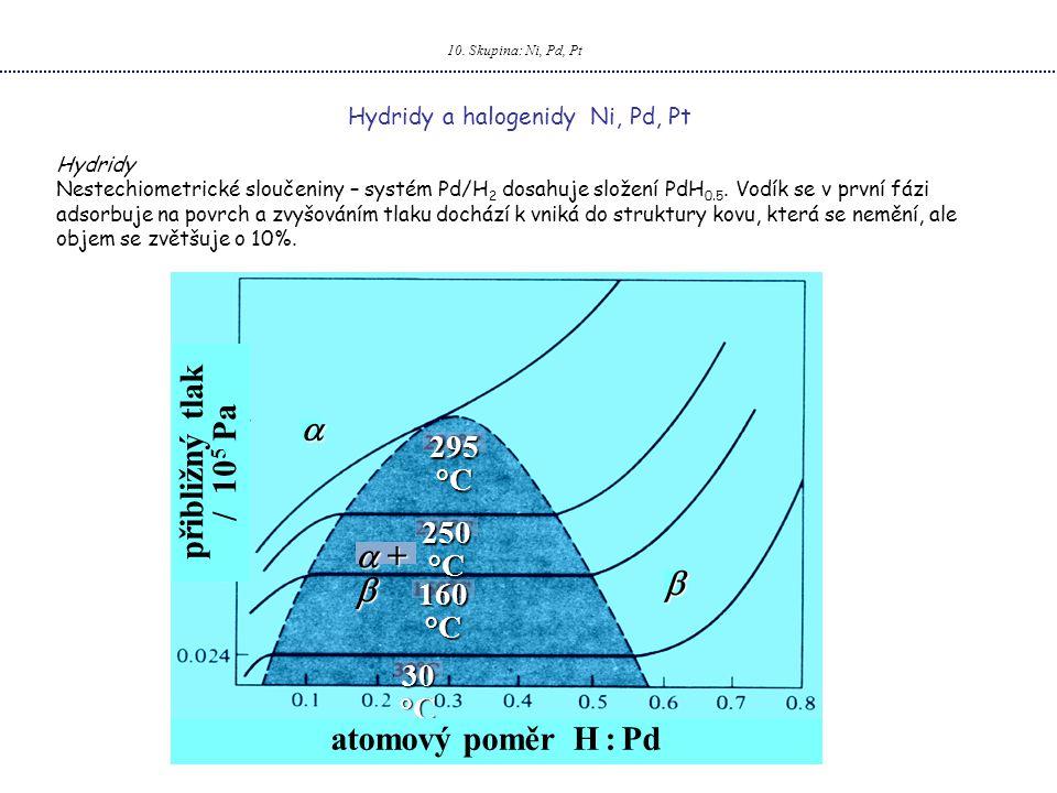 10. Skupina: Ni, Pd, Pt Hydridy a halogenidy Ni, Pd, Pt Hydridy Nestechiometrické sloučeniny – systém Pd/H 2 dosahuje složení PdH 0.5. Vodík se v prvn