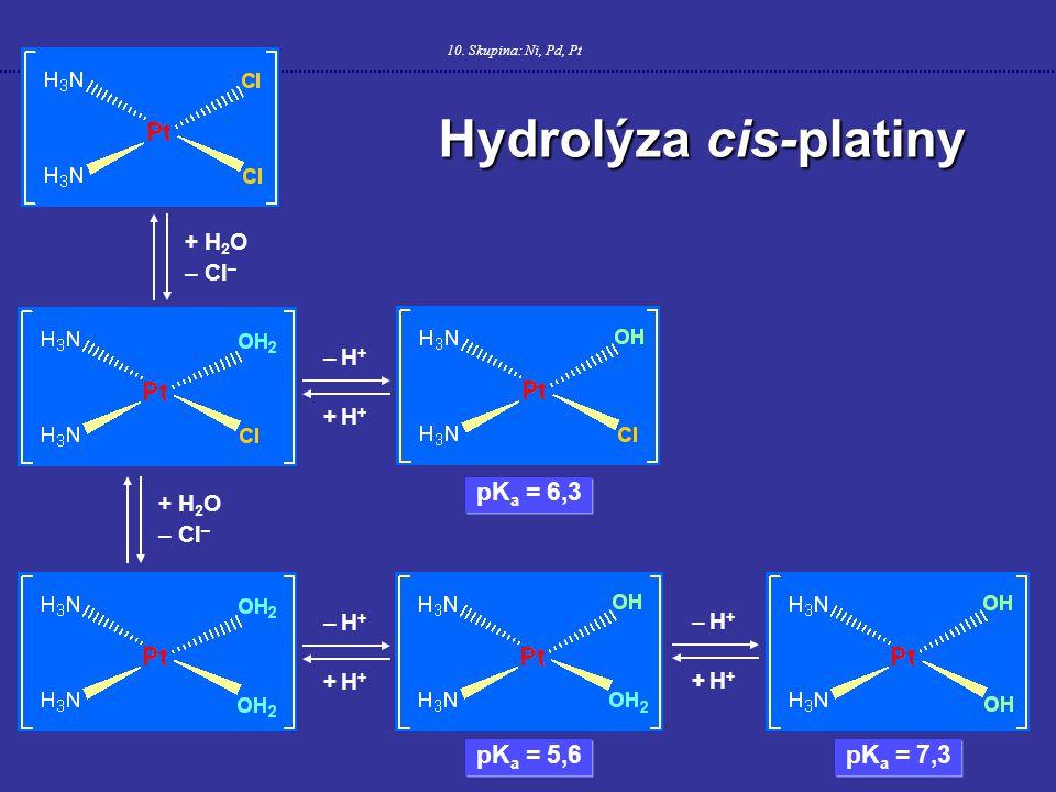 10. Skupina: Ni, Pd, Pt Hydrolýza cis-platiny – H+– H+ + H++ H+ – H+– H+ + H++ H+ – H+– H+ + H++ H+ + H 2 O – Cl – + H 2 O – Cl – pK a = 6,3 pK a = 5,