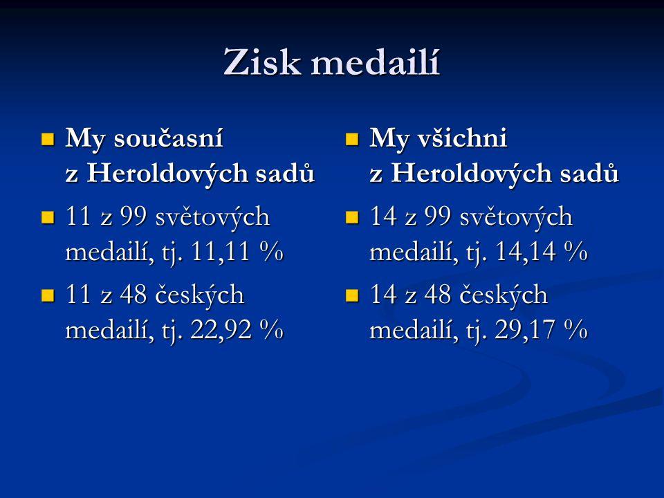 Zisk medailí My současní z Heroldových sadů My současní z Heroldových sadů 11 z 99 světových medailí, tj. 11,11 % 11 z 99 světových medailí, tj. 11,11