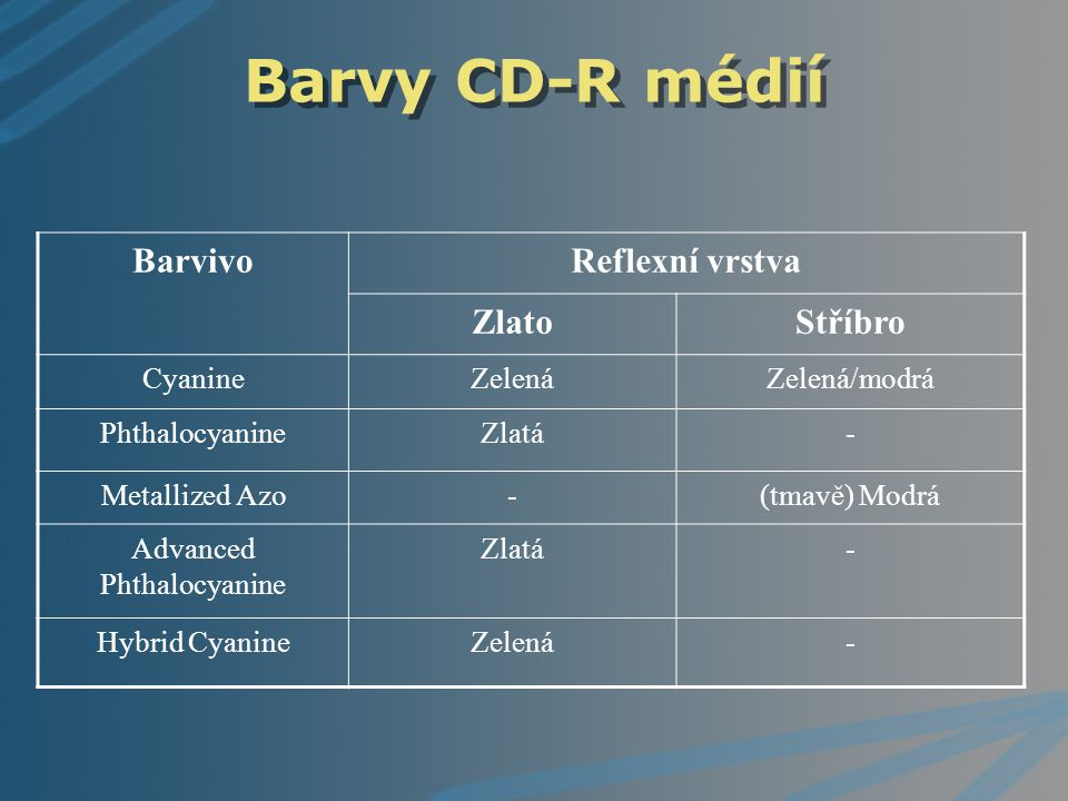 Barvy CD-R médií BarvivoReflexní vrstva ZlatoStříbro CyanineZelenáZelená/modrá PhthalocyanineZlatá- Metallized Azo-(tmavě) Modrá Advanced Phthalocyani